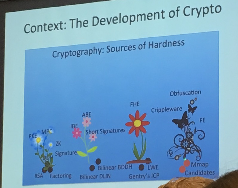 cryptography source of hardness