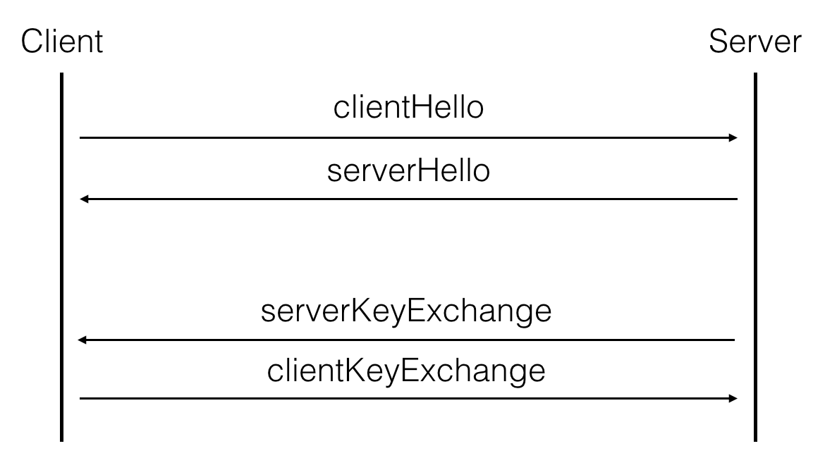TLS ephemeral key exchange